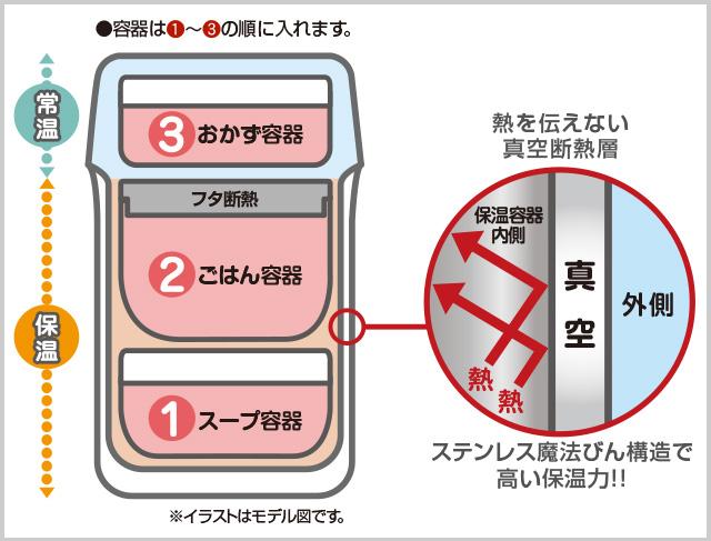 保温弁当箱の構造